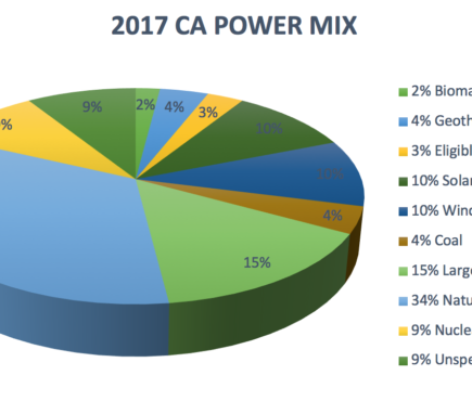 2017 California Power Mix. 2% Biomass & biowaste, 4% Geothermal, 3% Eligible hydroelectric, 10% Solar, 10% Wind, 4% Coal, 15% Large Hydroelectric, 34% Natural Gas, 9% Nuclear, 9% Unspecified