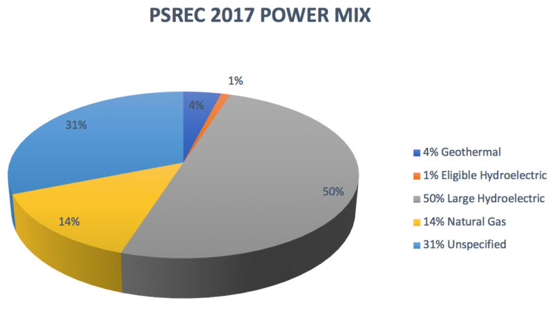 PSREC 2017 Power Mix. 4% Geothermal, 1% Eligible Hydroelectric, 50% Large Hydroelectric, 14% Natural Gas, 31% Unspecified
