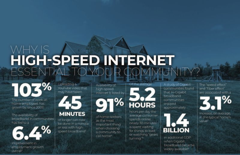 "Why is high-speed internet essential to your community? 103%: the number of work-at-home employees has grown by, since 2005. The availability of broadband in communities has lead to a 6.4% improvement in employment growth overall. Uploading a YouTube video that may have taken 45 minutes or longer can now be done in a minute or less with high speed broadband. Availability of high-speed internet is listed by 91% of home seekers as the most important thing when choosing a community to call home. Of the average 5.2 hours per the the average consumer spends online,  nearly 30 minutes is spent waiting for things to load of watching ""gears turning"". A study of Gigabit communities found that 14 gigabit broadband communities enjoyed approximately 1.4 billion in additional GDP when Gigabit broadband became widely available. The ""speed effect"" and ""fiber effect"" are associated with a 3.1% increase, on average, in the typical home's value."