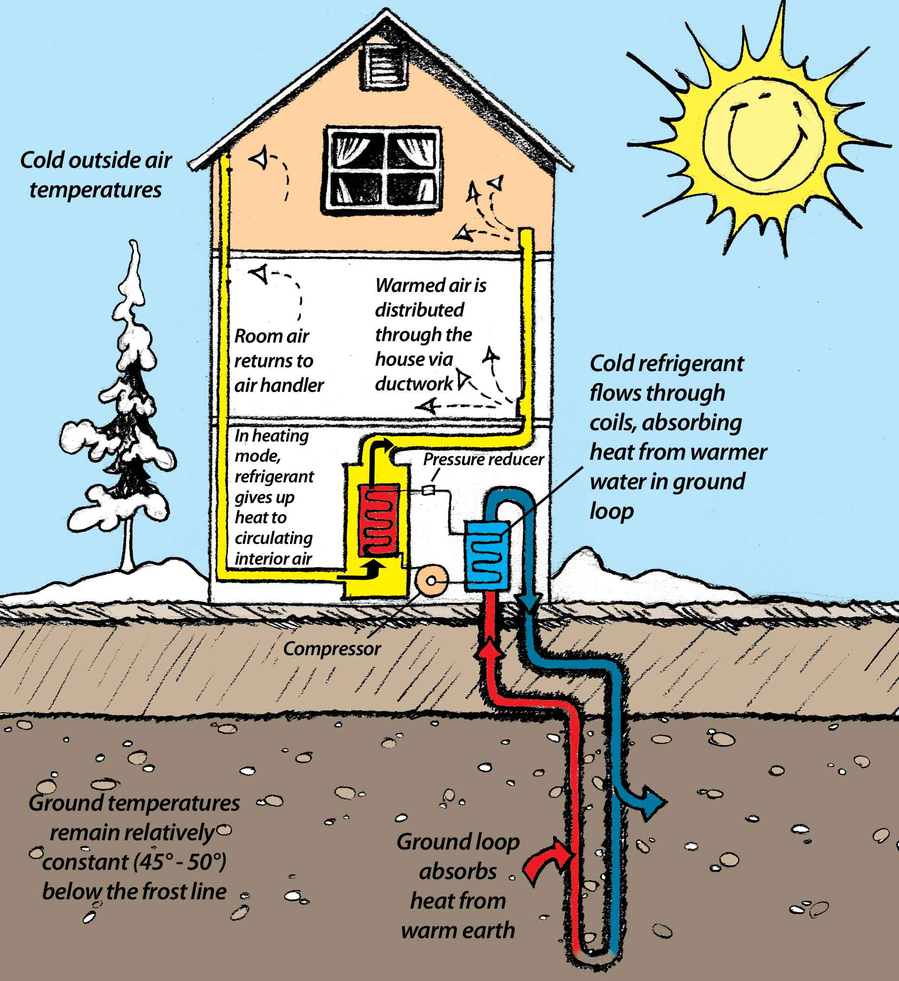 Illustration explaining how GeoExchange works. Shows a cutaway house and ground with pipes running underground. A smiling sun is seen above and to the right of the house. Snow covers the ground and a tree outside the house. Text shown outside the house: Cold outside air temperatures. Cold refrigerant flows through coils, absorbing heat from warmer water in ground loop. Ground loop absorbs heat from warm earth. Ground temperatures remain relatively constant (45° – 50° F) below the frost line. Text shown inside the house: Warmed air is distributed through the house via ductwork. In heating mode, refrigerant gives up heat to circulating interior air. Room air returns to air handler.