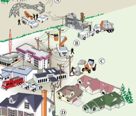 Illustration of the steps of restoring power. Illustrations by Phil Asay. Copyright Ruralite Services Inc. 2003.