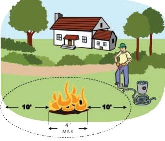 Illustration showing fire clearance distances