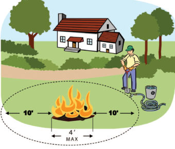 Illustration of a man holding a shovel near a campfire, with a house and trees in the background. 10', Man 4', 10'.